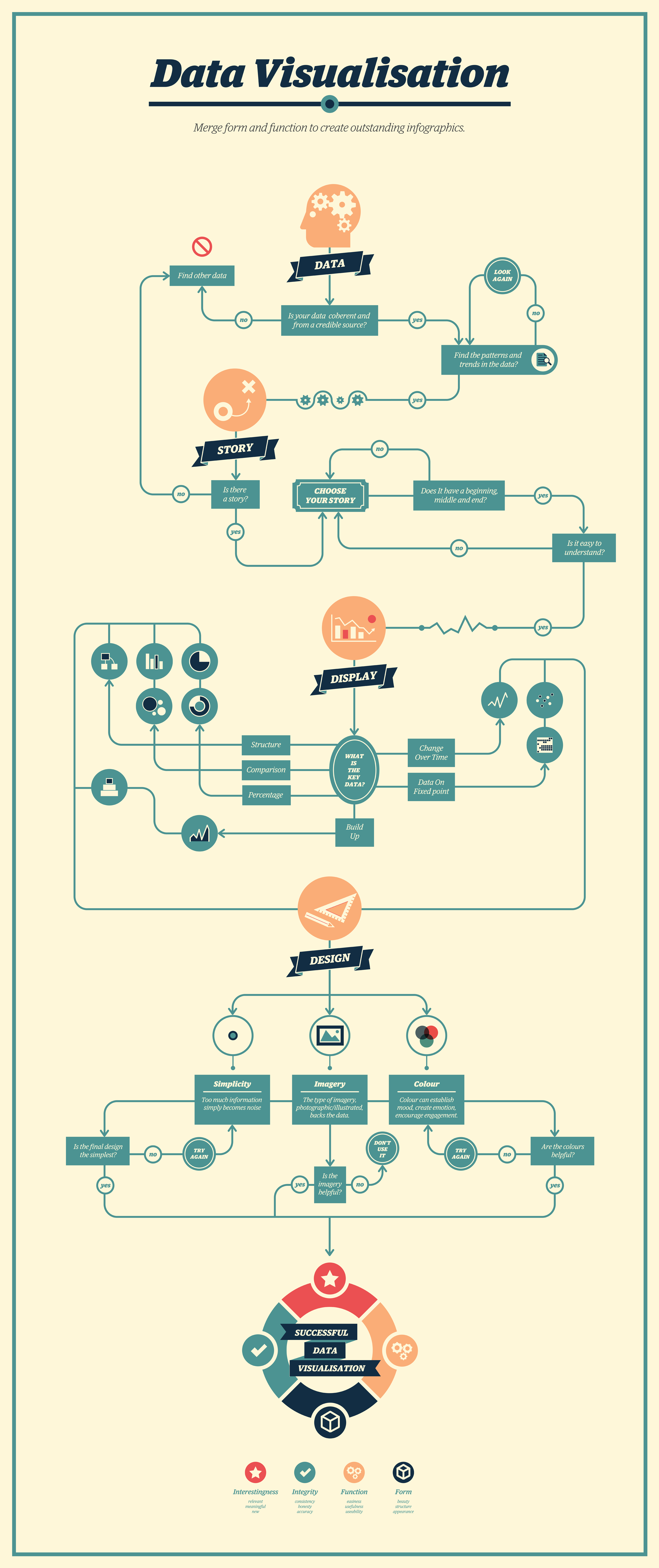 yet another version of the data visualisation infographic by ines a tree structure flow diagram this time [ 3231 x 7680 Pixel ]