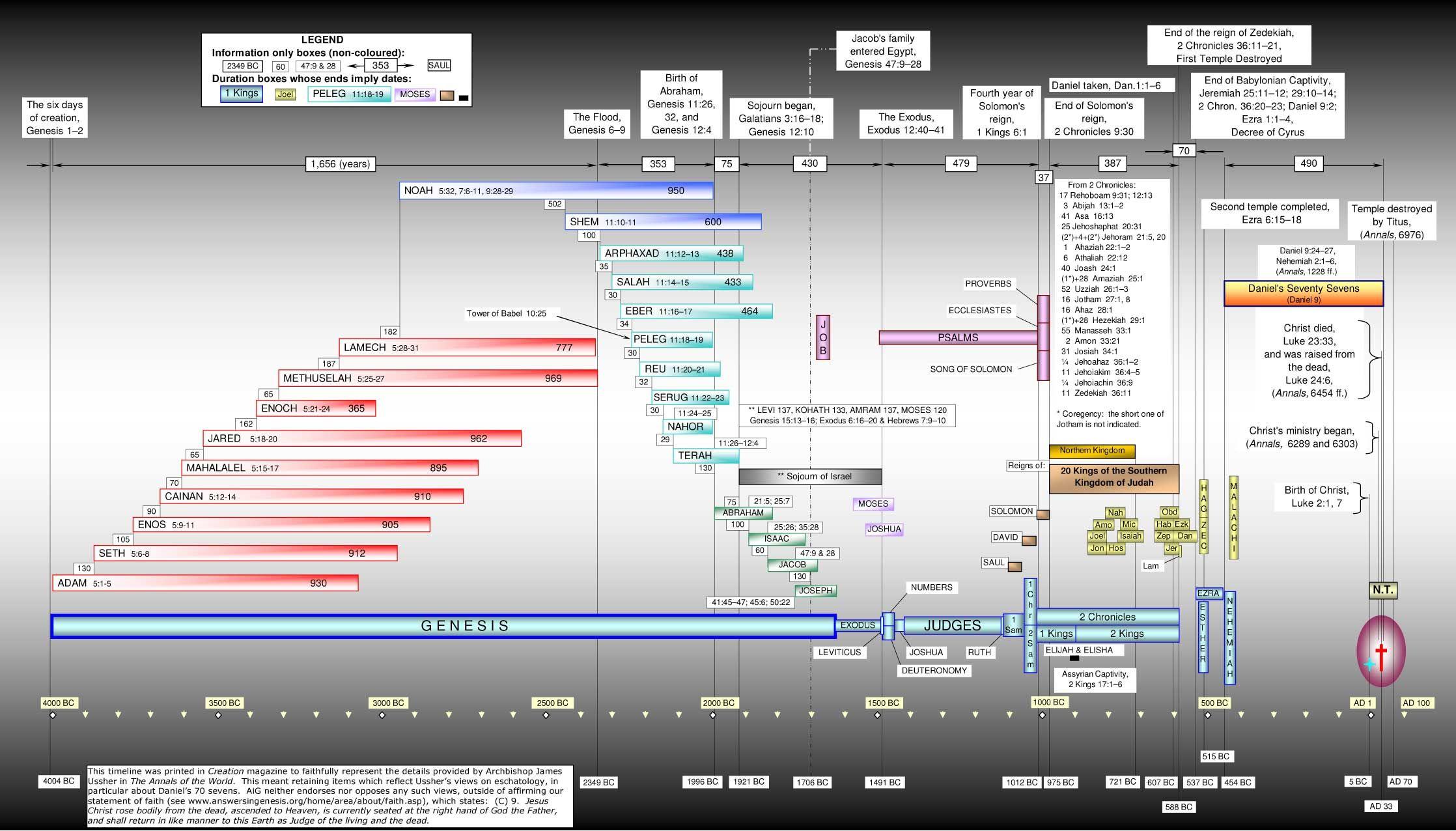 Image Result For Biblical Timeline Chart Bible Timeline Historical Timeline Bible Translations