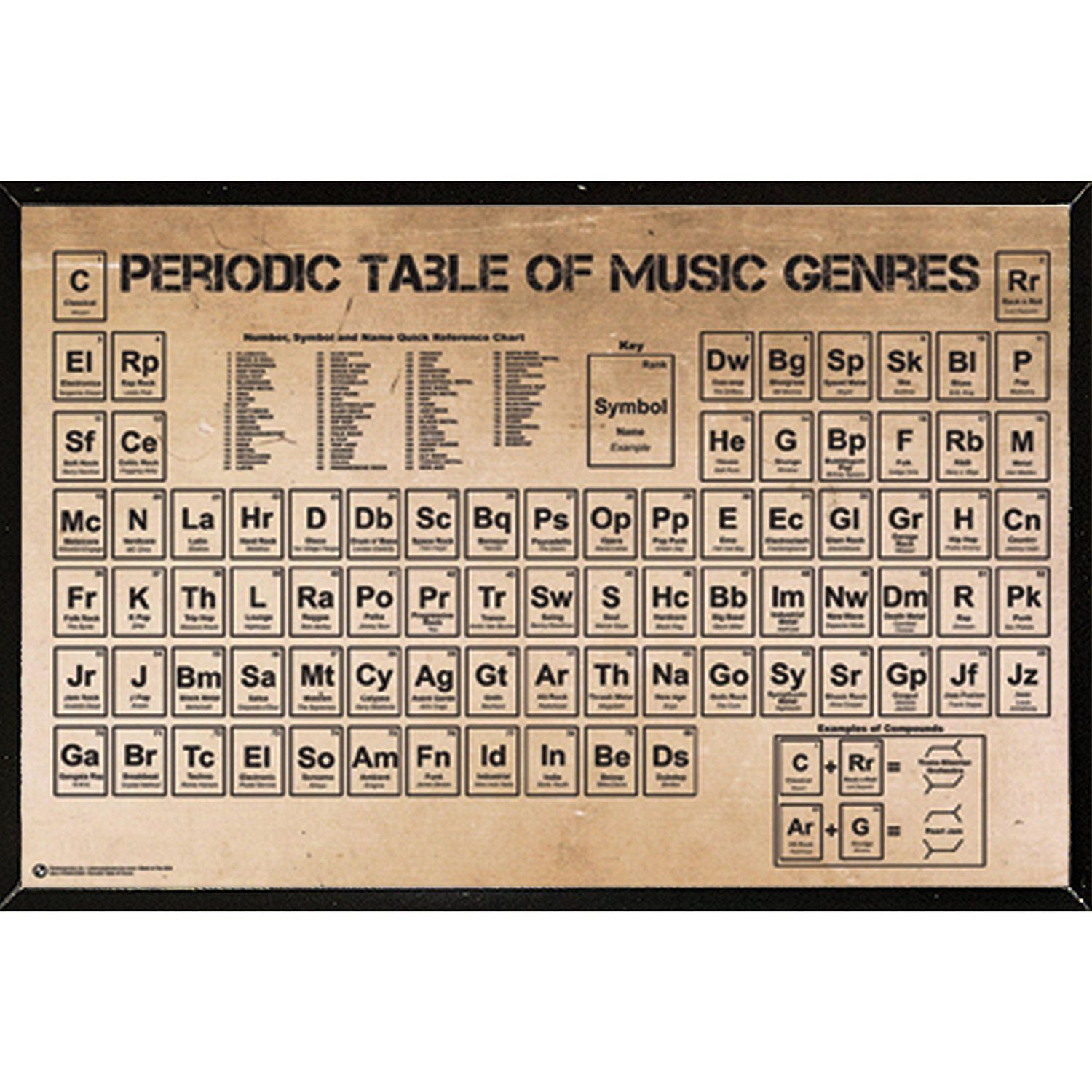 Showcase your love of popular music with this poster of music usa periodic table of music genres x poster with hardboard frame urtaz Image collections