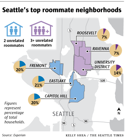 Roommates Help Offset Soaring Rent Prices In Seattle Rent Prices Apartment Management