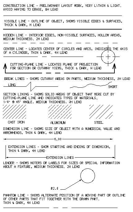 Alphabet of Lines | Maintenance Basics