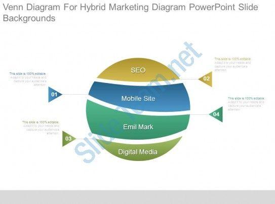 Venn Diagram For Hybrid Marketing Diagram Powerpoint Slide