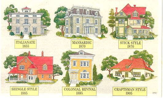 Sketch Of Basic Architectural House Styles With Common Period Dates