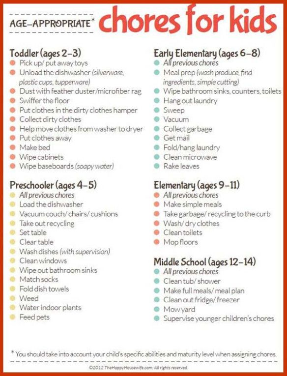 Printable Age Appropriate Chores For Kids  Infographic A Day