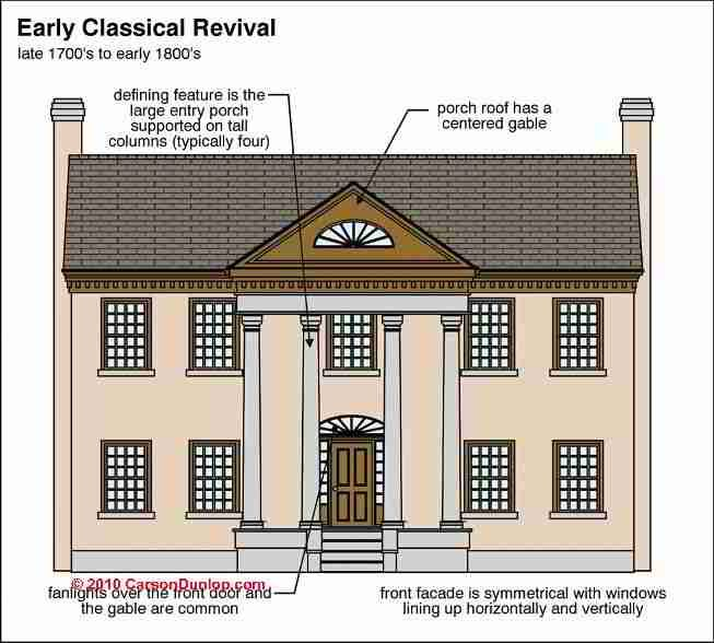 Early Classical Revival Arsitektur