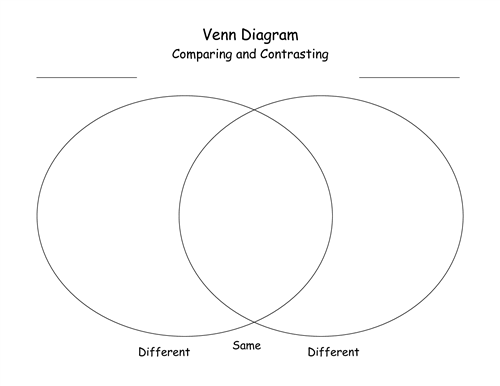 Venn Diagram Teaching English Pinterest Venn Diagrams
