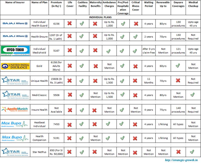 Individual Health Insurance Comparison Health quotes