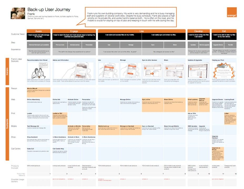 A to Z of example UX docs and deliverables UX for the
