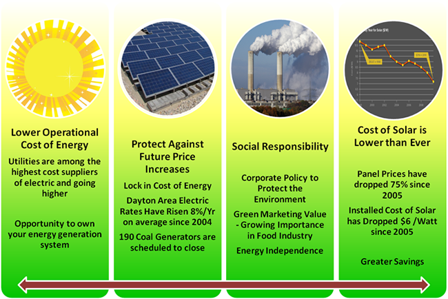 Why Go Solar There Are So Many Reasons Why Solarpower Is The Way To Go Call Us Today At 877 520 7652 Solar Energy Facts Solar Energy Diy Renewable Energy