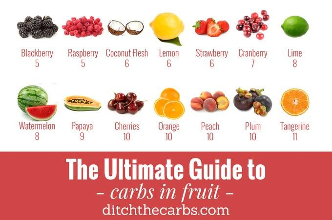 the ultimate guide to carbs in fruit is an easy to use photo grid take a look below for the full list of 28 fruits and read the top fruit myths
