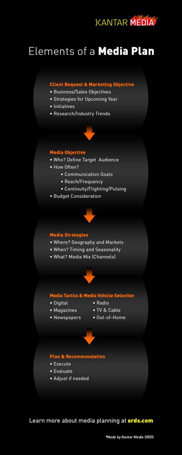 Elements Of A Media Plan Infographic This Info Graphic Is From The Kanta Media Website Media Planning What Is Media Media Planning Advertising