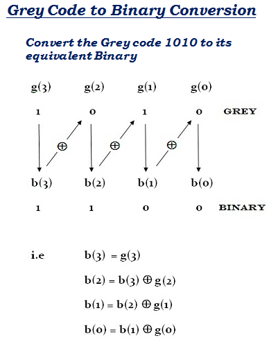 Convert binary to gray code online