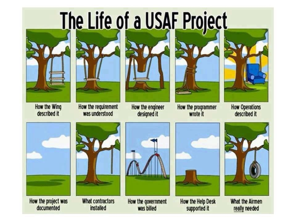 The life of an Air Force project.