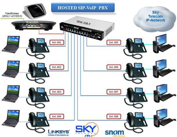 Advantages Of Using Pbx Phone System Brisbane Http Small Business Telephone Systems Blogspot In 2013 10 Advantages Of Using Pbx Phone System Pbx Voip System
