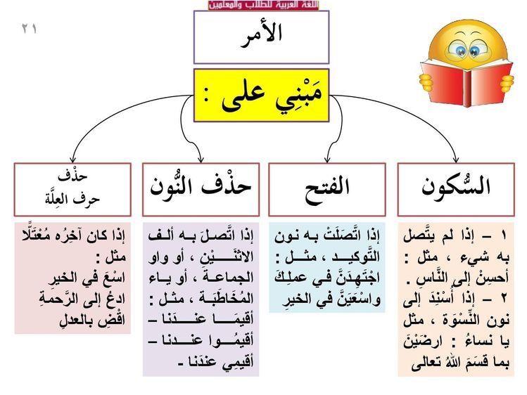 Pin By S On علامات الإعراب Arabic Language Learning Arabic Learn Arabic Language
