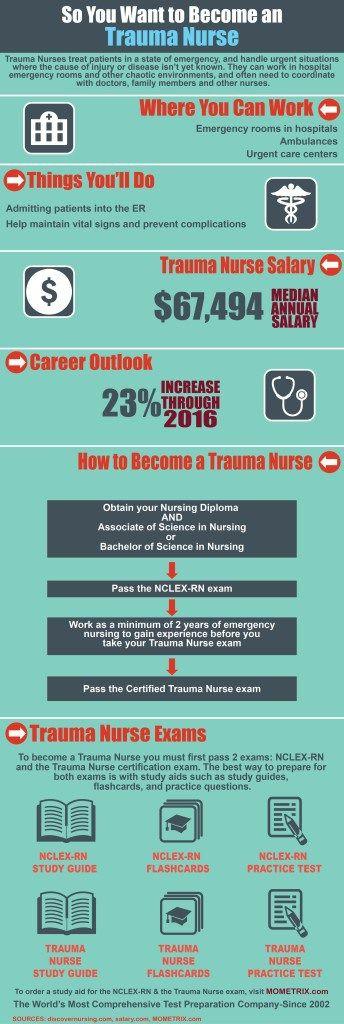 So You Want to Become a Trauma Nurse Trauma nurse, Trauma and - psychiatric nurse resume