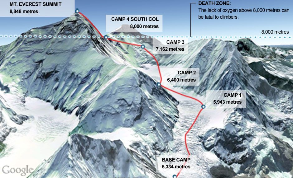 everest simulation The mount everest simulation 2825 words | 11 pages the everest simulation consists of a group made up of mgmt students that were randomly matched and assigned different roles, undertaking two successive attempts of scaling a virtual 'mt everest'.