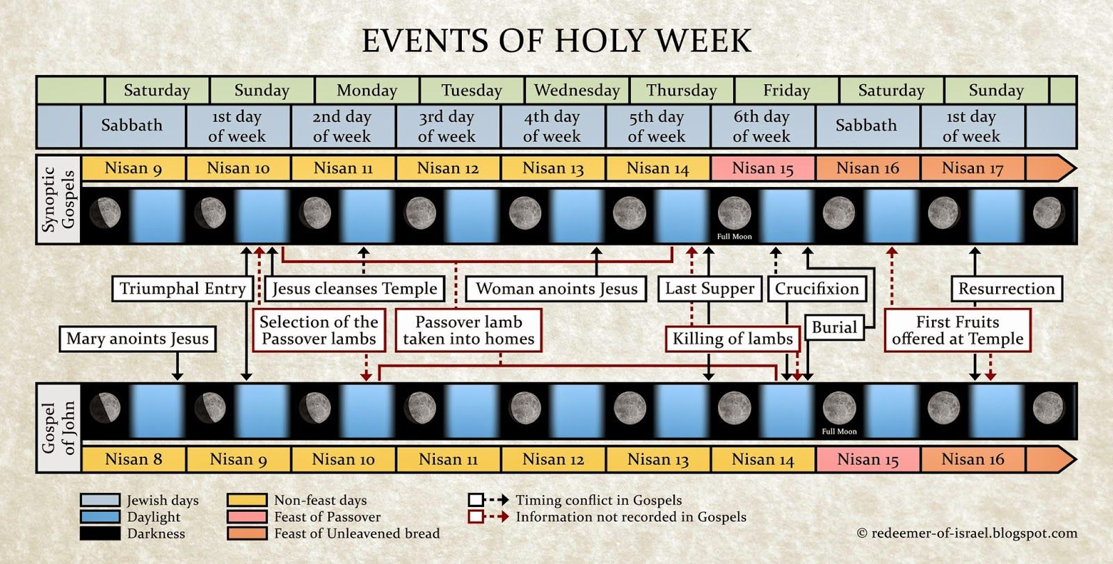 Events of Holy Week: Palm Sunday from Redeemer of Israel Blog ...
