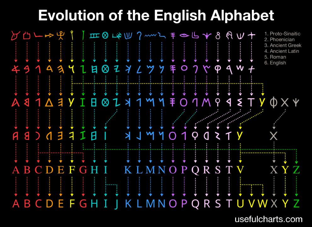 development of english language