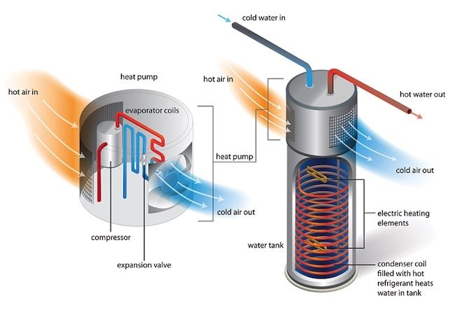All You Need To Know About Heat Pump Water Heaters Water Heater Water Heating Heat Pump