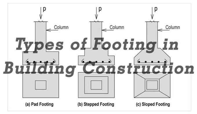 Footing In Construction Classifications And Applications Construction Estimating Software Residential Construction Construction Cost