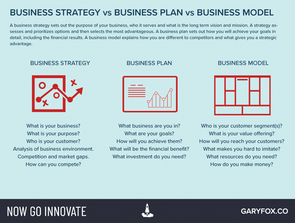 business strategy vs business model vs business plan in