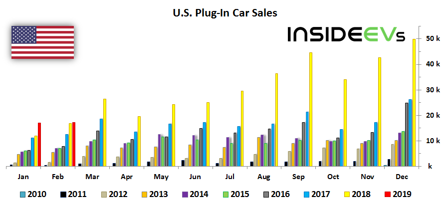 Us Plug In Electric Car Sales Charted February 2019 Just Barely