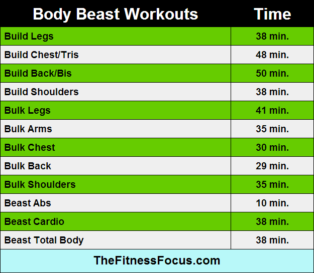 How long is body beast workouts