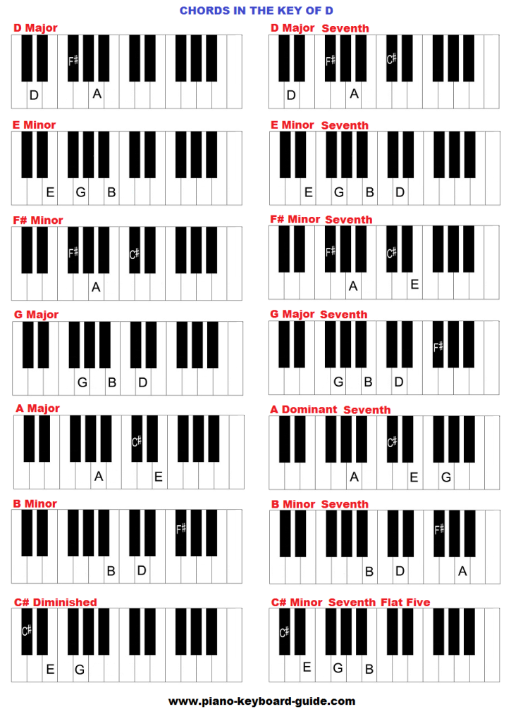 Chords In The Key Of D Major Piano Pinterest Piano Music And