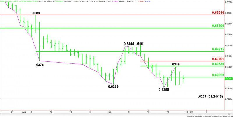 Nzd Usd Forex Technical Investigation Minimal Pivot At 6302