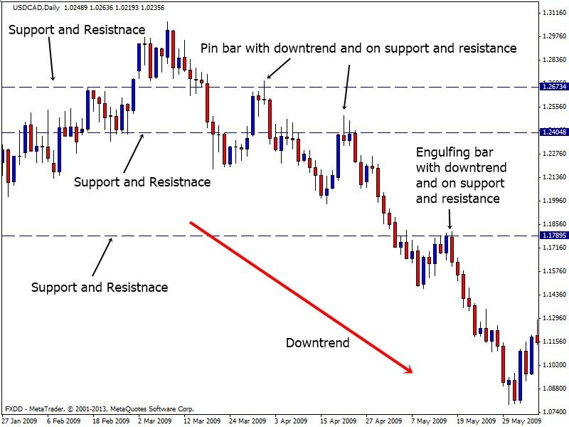 An In Depth Introduction Guide To Forex Price Action Trading For
