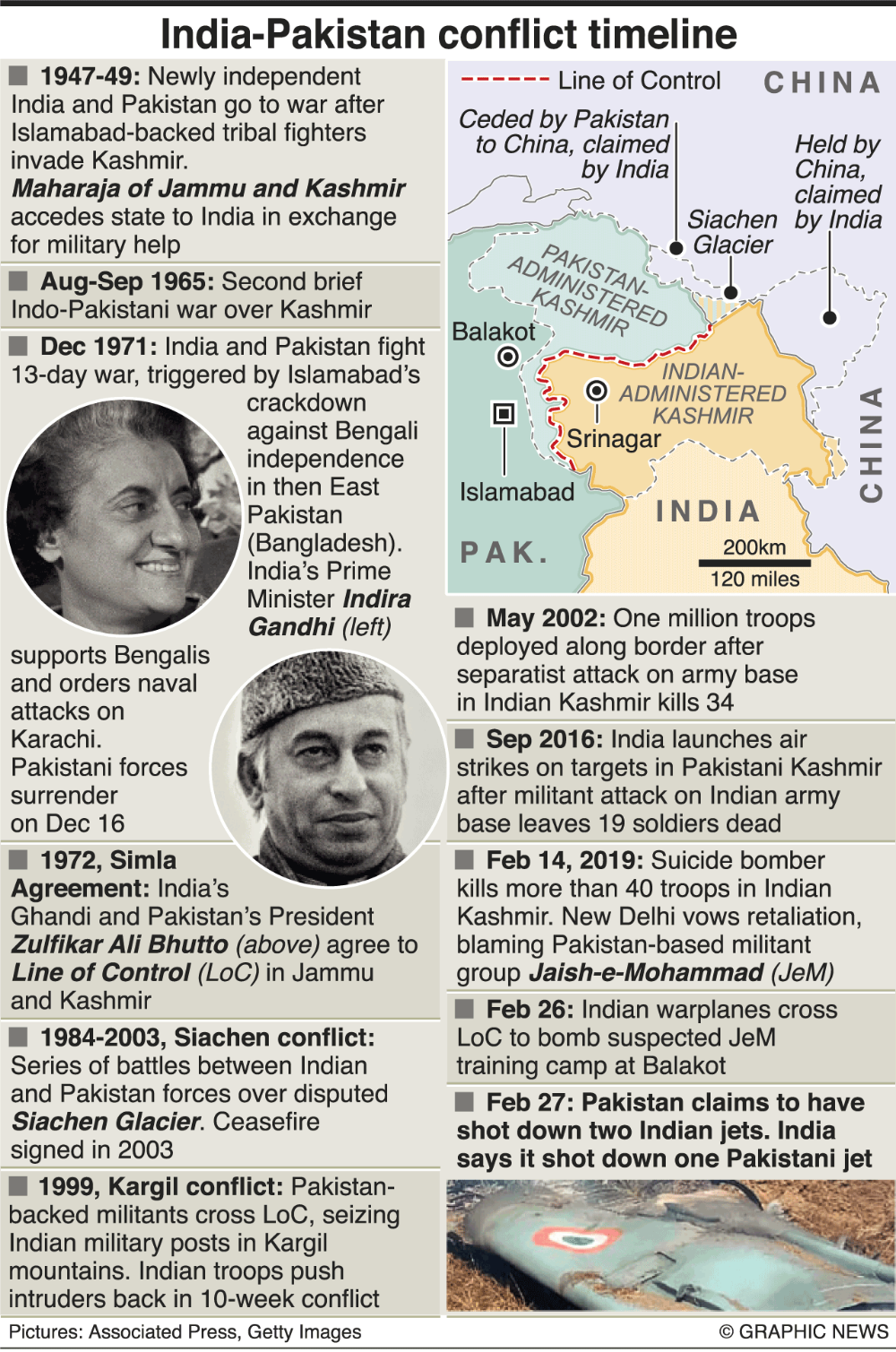 Photo of MILITARY: India-Pakistan conflict timeline infographic