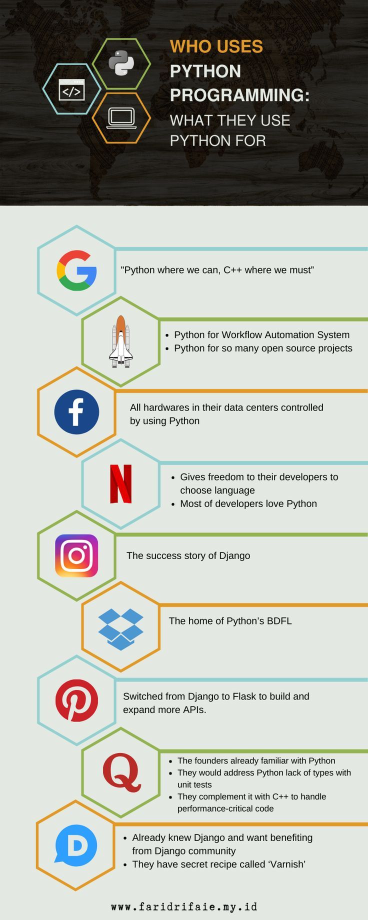 Who Uses Python Programming What They Use Python for