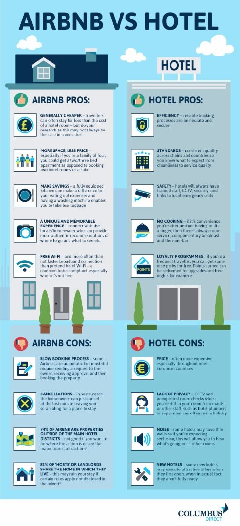 Hotel Vs Airbnb A Guide To Help You Decide Passive Airbnb Airbnb Hotel Hotel Airbnb