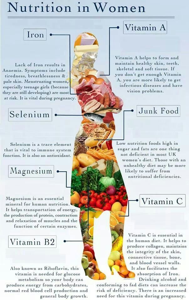 Nutrition in women...facebook.com/sistahintheraw