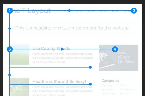 Ux F Shaped Pattern For Reading Content This Article Will Walk You Through The Principles Of The F Layout Why It W Article Design Web Design Design Theory