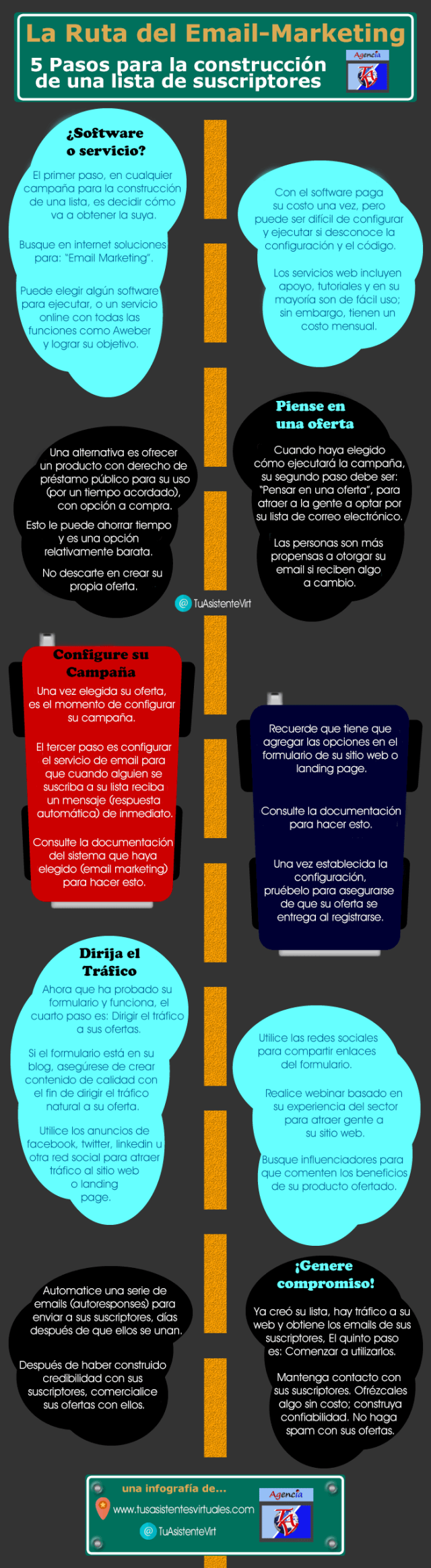 La ruta del email marketing #infografia #infographic #marketing