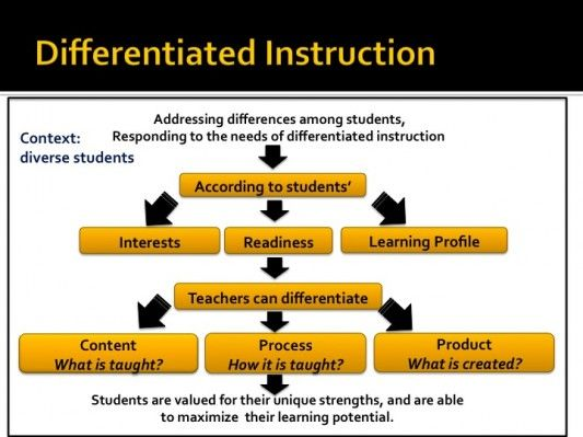 Differentiated Instruction Teaching Strategy Pinterest