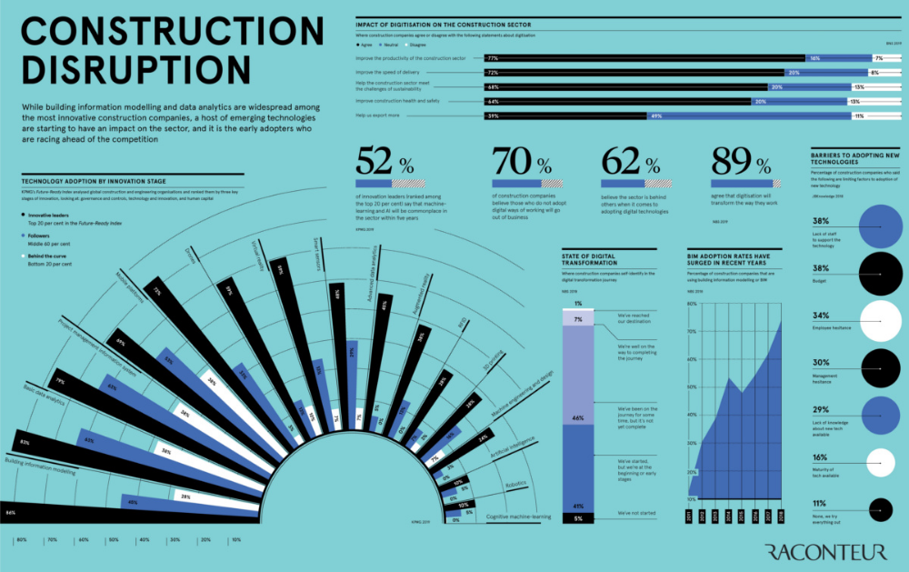 How Technology Is Disrupting The Construction Industry Infographic Property Industry Technology
