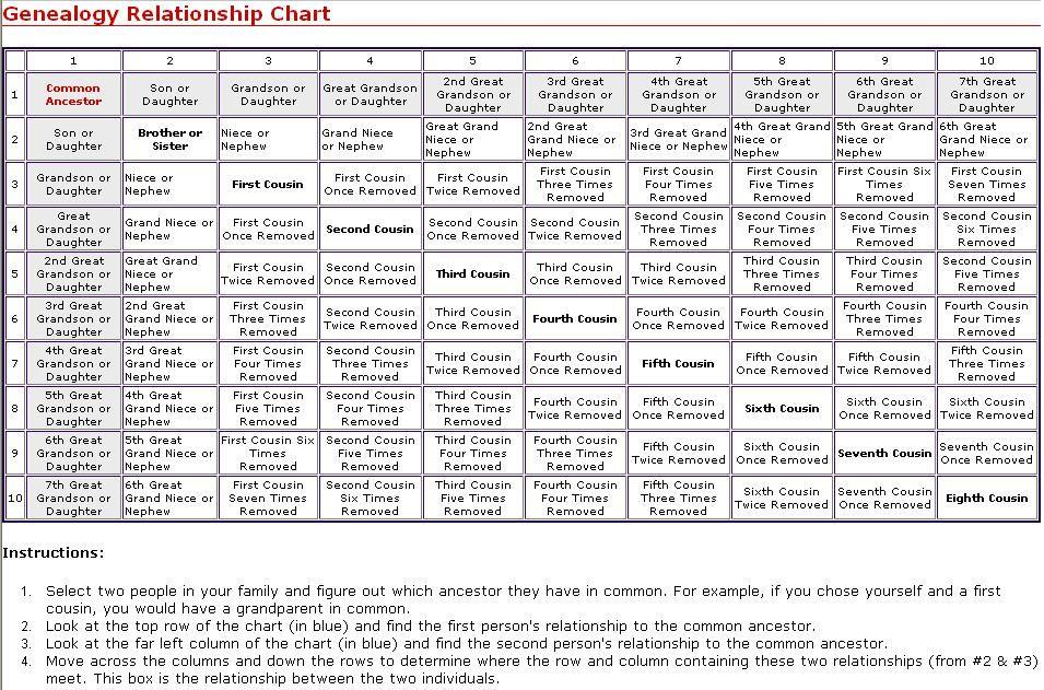 Genealogy relationship chart family pinterest genealogy chart