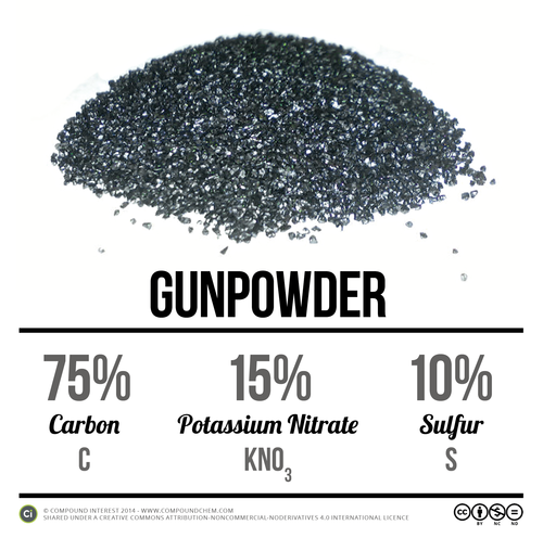 diagram of foot structure gun powder chemistry | chemistry | pinterest | chemistry ... #4