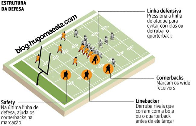 239fc496f futebol-americano-defesa Regras Futebol Americano