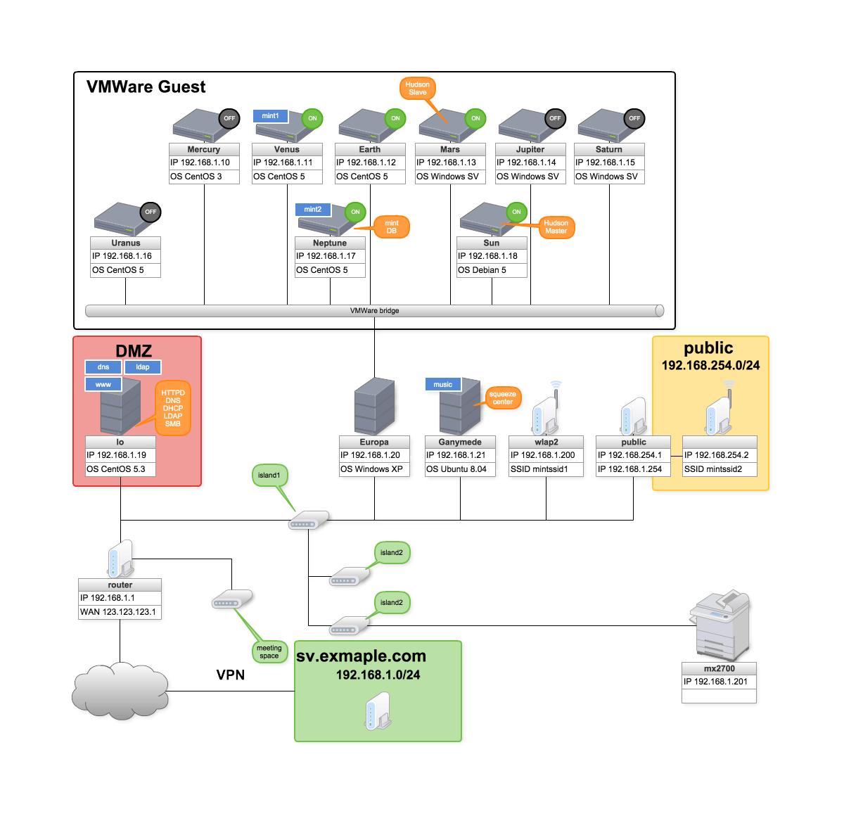 22 Simple Computer Network Diagram Software Samples Diagram