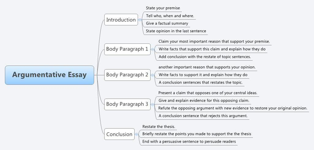 A simple mind map template showing the distinct parts of a     Essay structure outline in a mind map