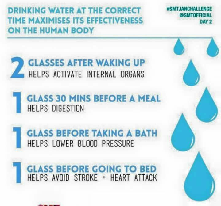Drinking water at the right times