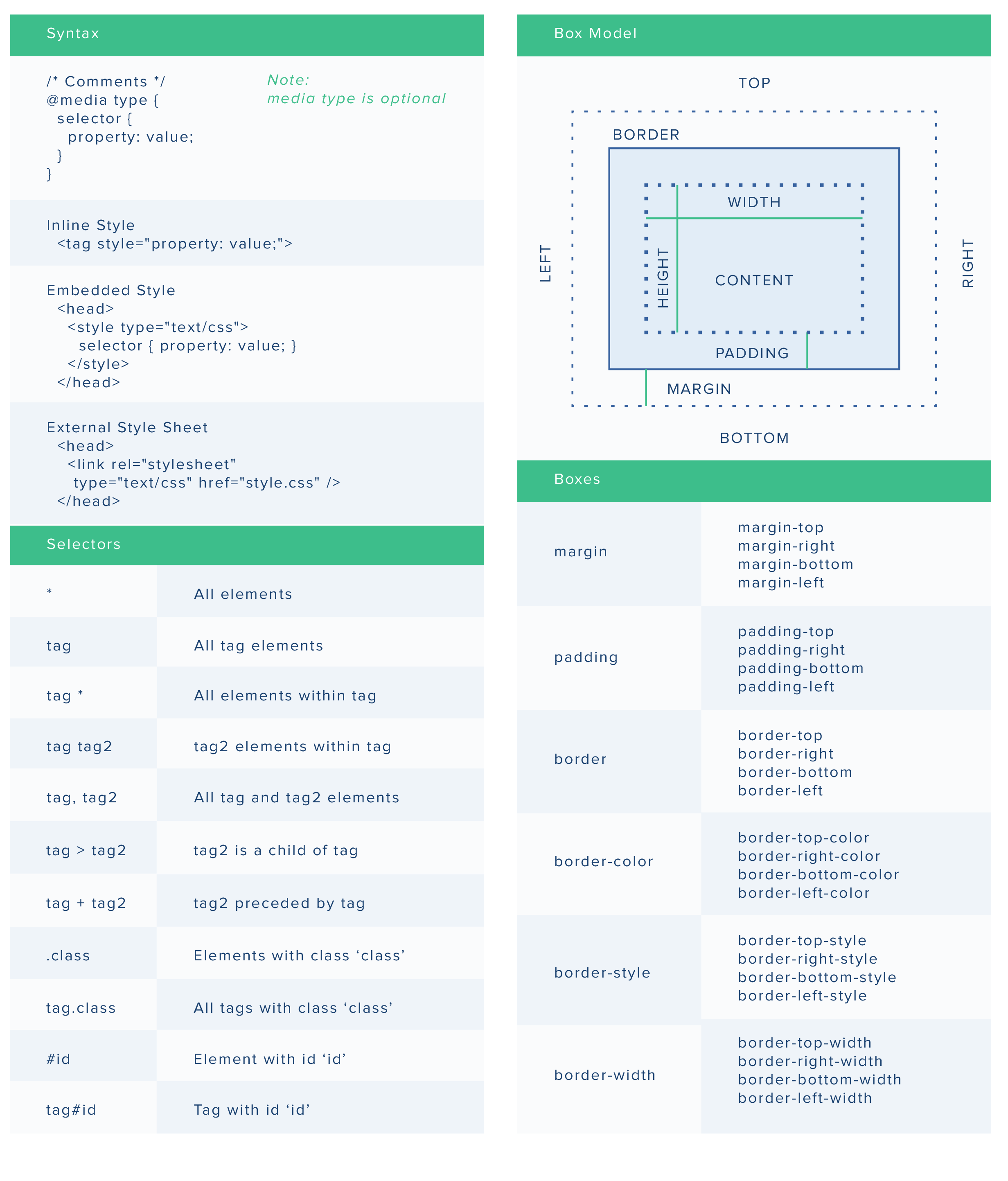 A complete cheatsheet for csscascading style sheet programming a complete cheatsheet for csscascading style sheet malvernweather Images