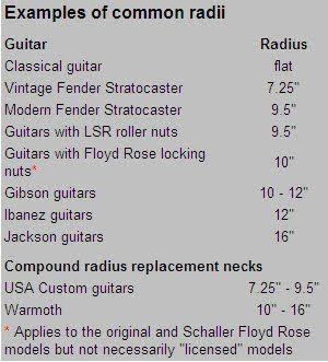Neck Radius