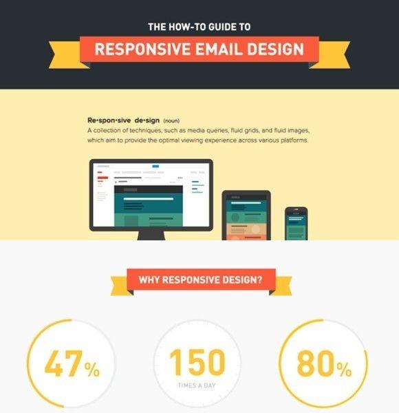 Responsive Design Is Important For Online Newsletters Https Hunterdonbiz Com Web Design Infographic Email Template Design Responsive Email