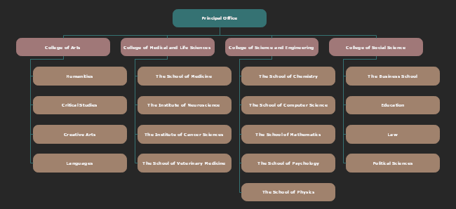 Personalize this UK university college system org chart ...