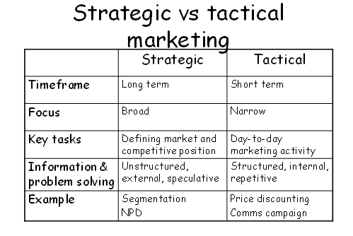 StrategicVTacticalPlanning  Marketing